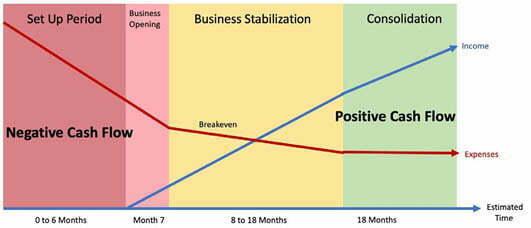 Franchise Profits Chart