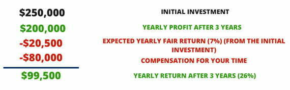 Franchise Profits and Figures