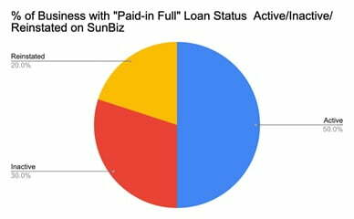 SBA Paid in Full SunBiz