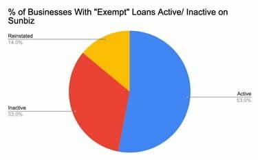 SBA Sunbiz Exempt Loans