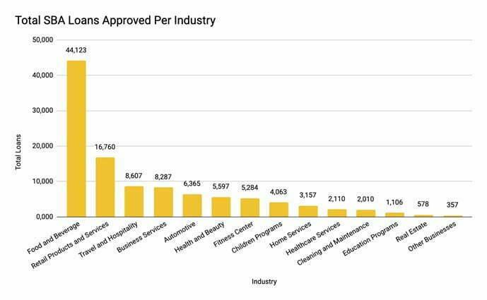 Total SBA loans