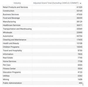 Non-Franchise SBA Loans