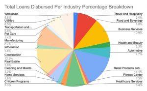 SBA Loan Data 2010-2019