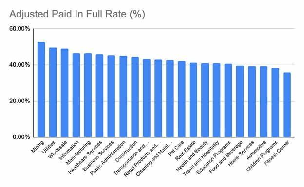 Paid in Full SBA Loans