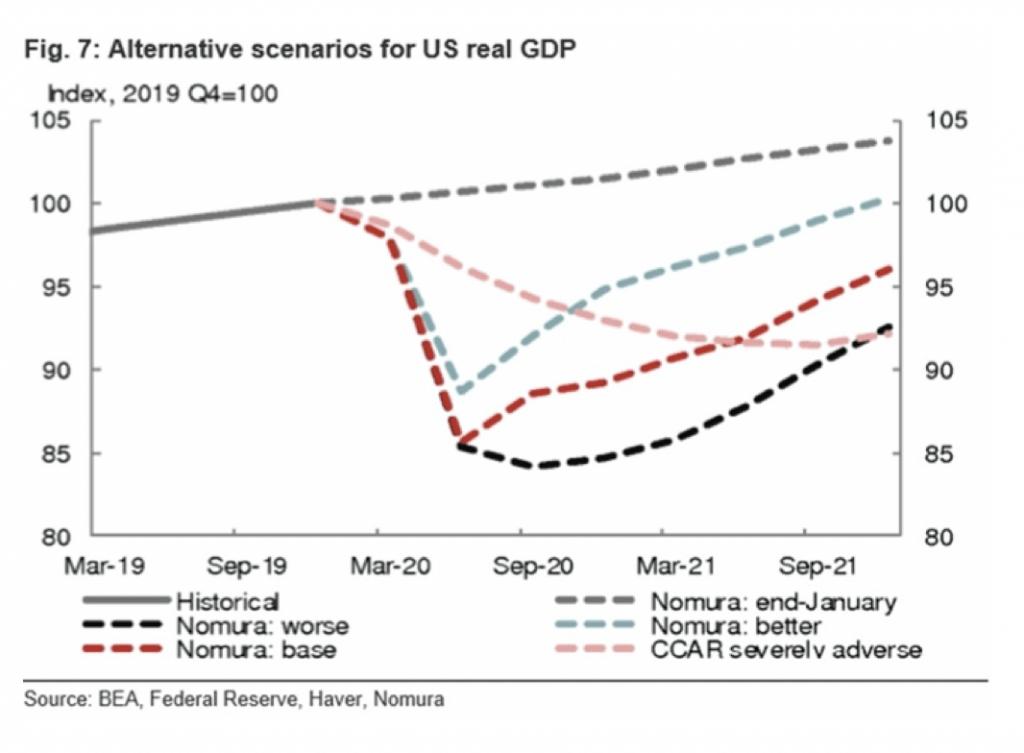 Alternative scenarios U.S. real GDP
