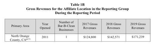 franchise gross revenues