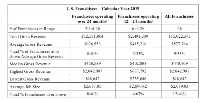US franchisees
