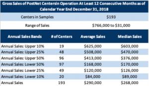 postnet franchise sales