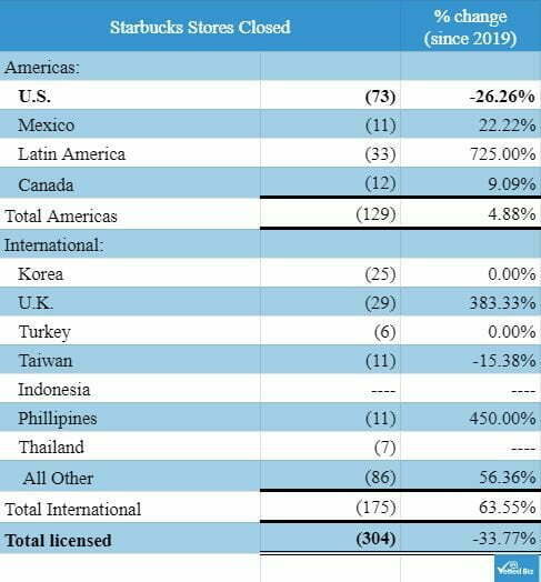 Chart showing number of Starbucks licensed units closures 2020