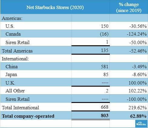 chart of net number of Starbucks stores