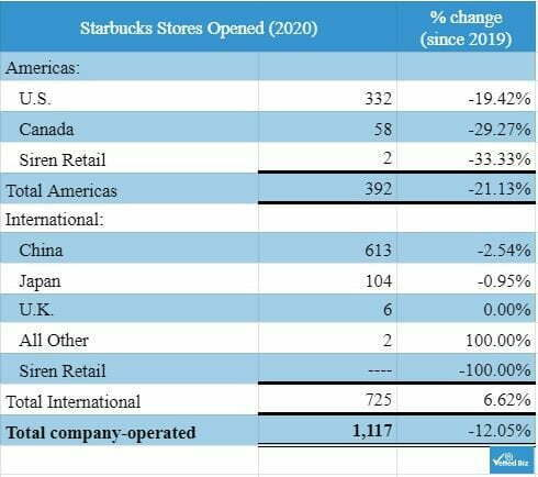 chart of Starbucks stores opened in 2020